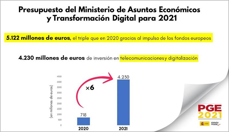 espana-invertira-4230-millones-euros-digitalizacion-telecomunicaciones-2021